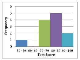 Graph showing the frequency of different test scores