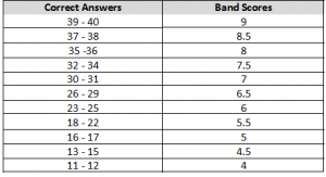 ielts band score descriptions3